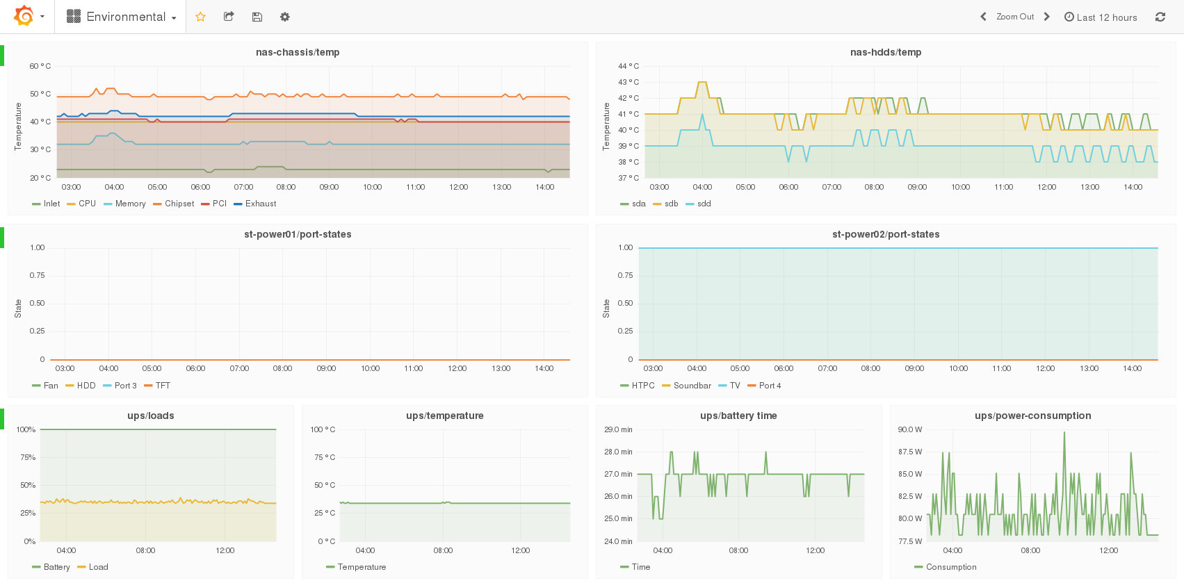 Grafana facility dashboard