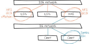 NAS networks